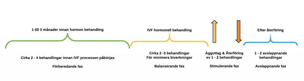 IVF behandling akupunktur